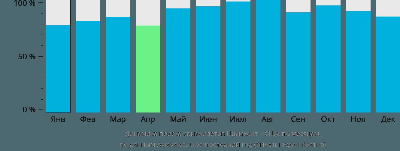 Динамика поиска авиабилетов из Шымкента в США по месяцам