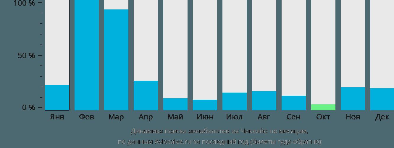 Динамика поиска авиабилетов из Чиклайо по месяцам