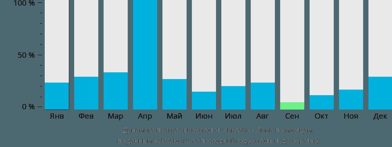 Динамика поиска авиабилетов из Чиклайо в Лиму по месяцам