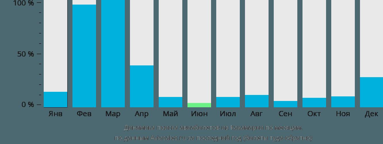 Динамика поиска авиабилетов из Кахамарки по месяцам