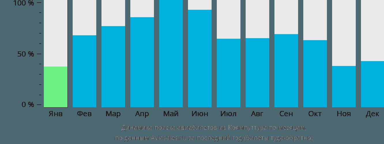 Динамика поиска авиабилетов из Коямпуттура по месяцам