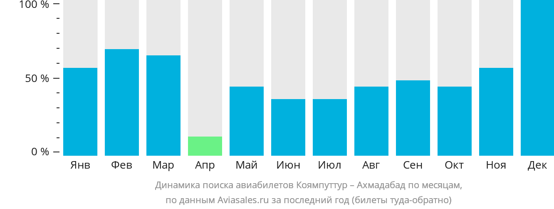 Динамика поиска авиабилетов из Коямпуттура в Ахмадабад по месяцам