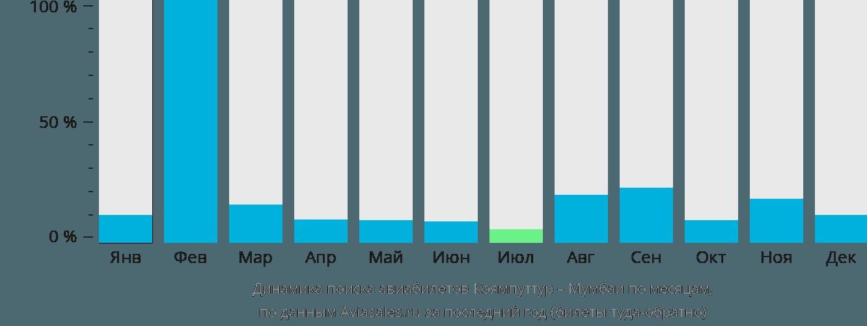 Динамика поиска авиабилетов из Коямпуттура в Мумбаи по месяцам