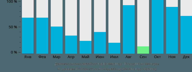 Динамика поиска авиабилетов из Коямпуттура в Калькутту по месяцам