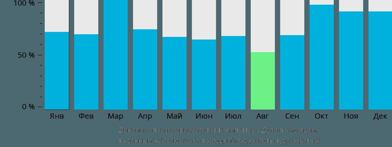Динамика поиска авиабилетов из Коямпуттура в Дели по месяцам