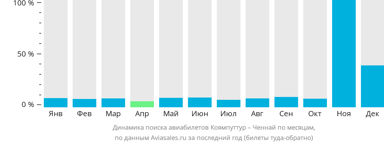 Динамика поиска авиабилетов из Коямпуттура в Ченнай по месяцам