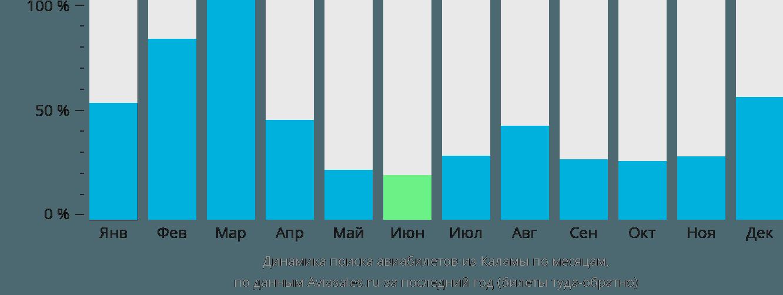Динамика поиска авиабилетов из Каламы по месяцам