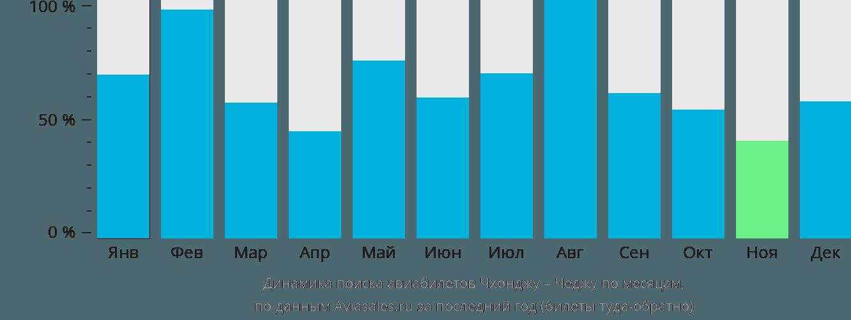 Динамика поиска авиабилетов из Чхонджу в Чеджу по месяцам
