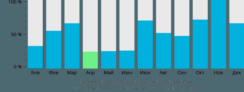 Динамика поиска авиабилетов из Чумпхона по месяцам