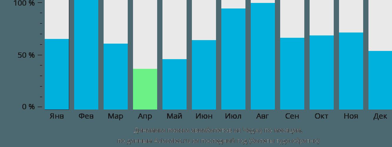 Динамика поиска авиабилетов из Чеджу по месяцам
