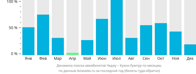 Динамика поиска авиабилетов из Чеджу в Куала-Лумпур по месяцам