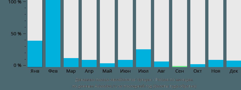 Динамика поиска авиабилетов из Чунцина в Россию по месяцам