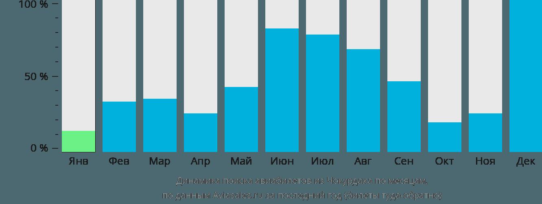 Динамика поиска авиабилетов из Чокурдаха по месяцам