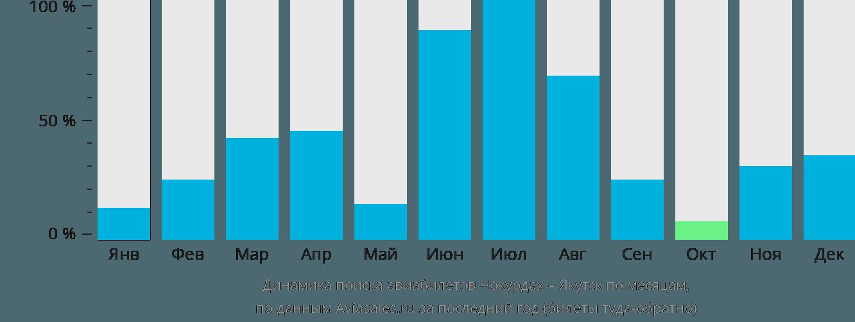 Динамика поиска авиабилетов из Чокурдаха в Якутск по месяцам