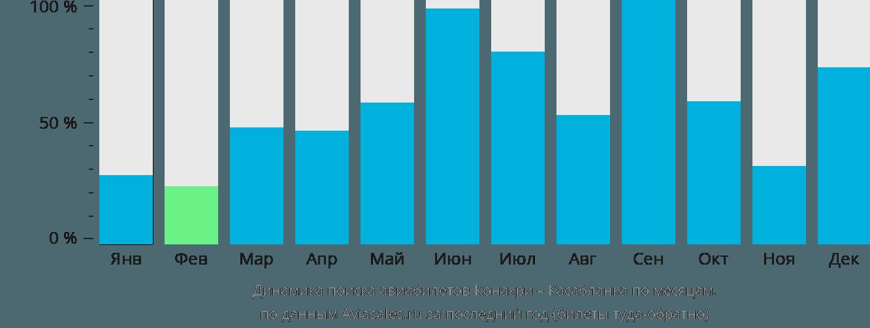 Динамика поиска авиабилетов из Конакри в Касабланку по месяцам