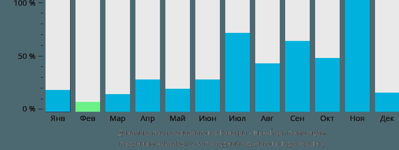 Динамика поиска авиабилетов из Конакри в Нью-Йорк по месяцам