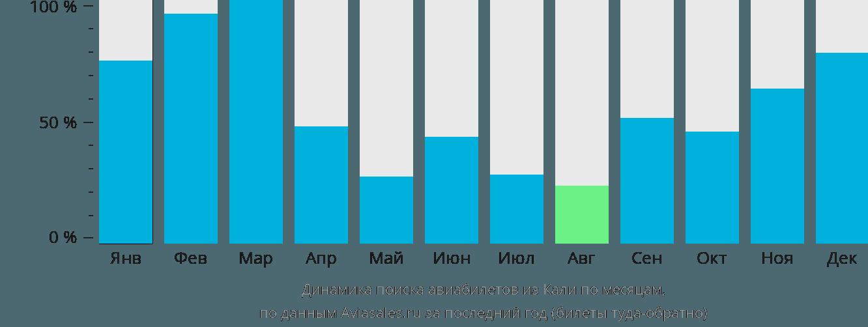 Динамика поиска авиабилетов из Кали по месяцам