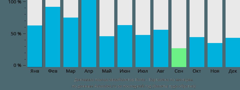 Динамика поиска авиабилетов из Кали в Картахену по месяцам