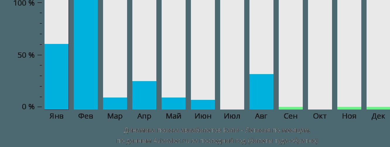 Динамика поиска авиабилетов из Кали в Летисию по месяцам