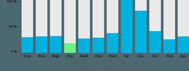 Динамика поиска авиабилетов из Колимы по месяцам