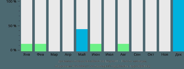 Динамика поиска авиабилетов из Шарлотта в Ригу по месяцам