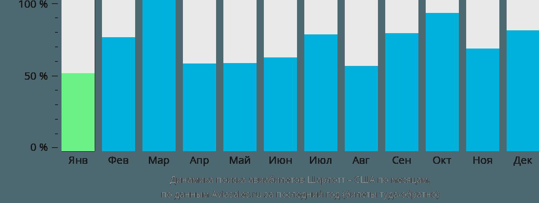 Динамика поиска авиабилетов из Шарлотта в США по месяцам