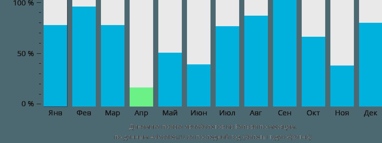 Динамика поиска авиабилетов из Кальви по месяцам