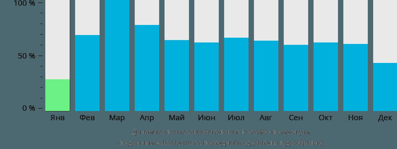 Динамика поиска авиабилетов из Коломбо по месяцам