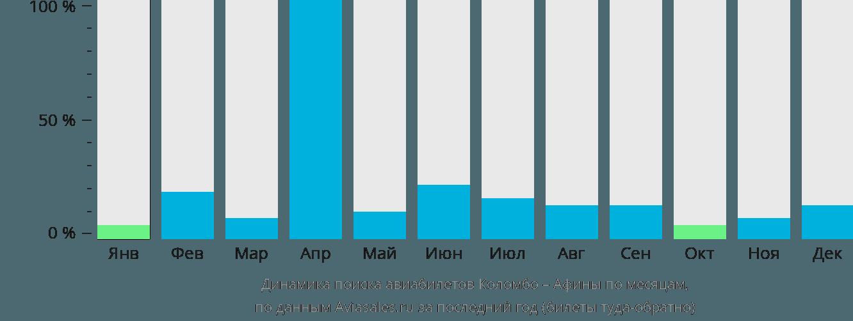 Динамика поиска авиабилетов из Коломбо в Афины по месяцам
