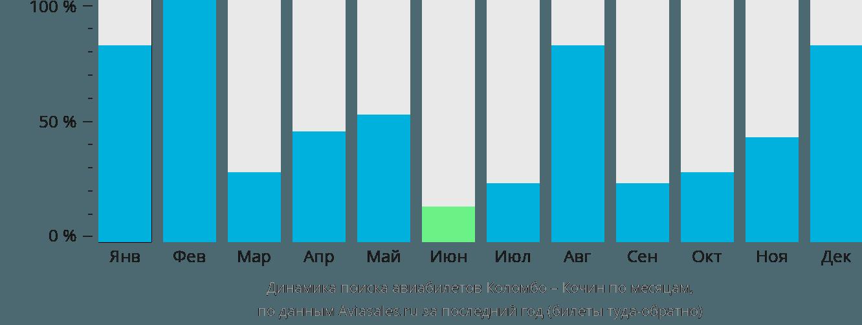 Динамика поиска авиабилетов из Коломбо в Кочин по месяцам