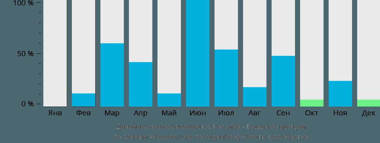 Динамика поиска авиабилетов из Коломбо в Ереван по месяцам