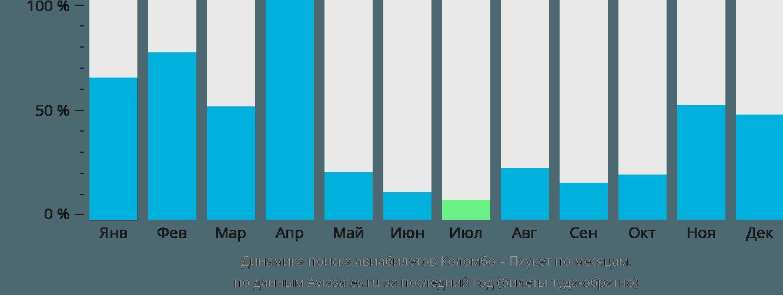 Динамика поиска авиабилетов из Коломбо на Пхукет по месяцам