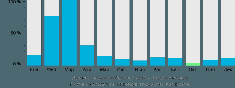 Динамика поиска авиабилетов из Коломбо в Индию по месяцам