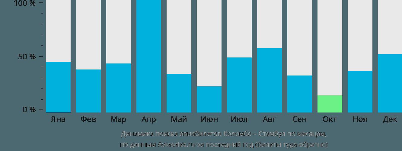 Динамика поиска авиабилетов из Коломбо в Стамбул по месяцам