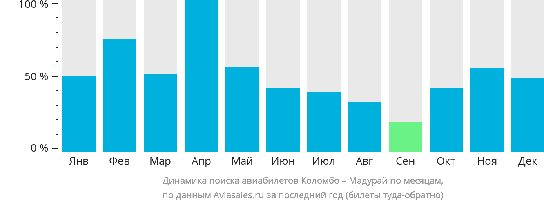 Динамика поиска авиабилетов из Коломбо в Мадурай по месяцам