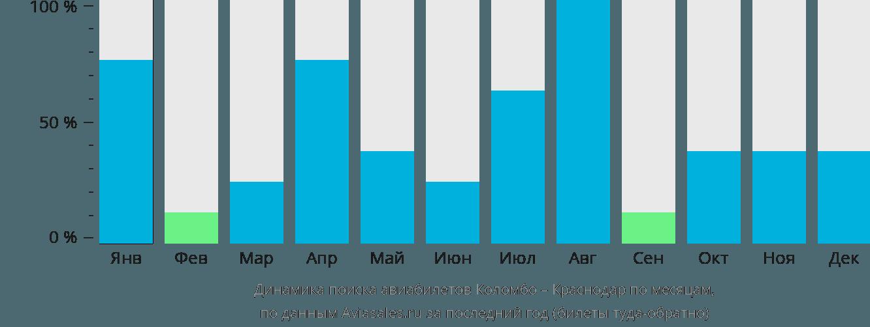 Динамика поиска авиабилетов из Коломбо в Краснодар по месяцам