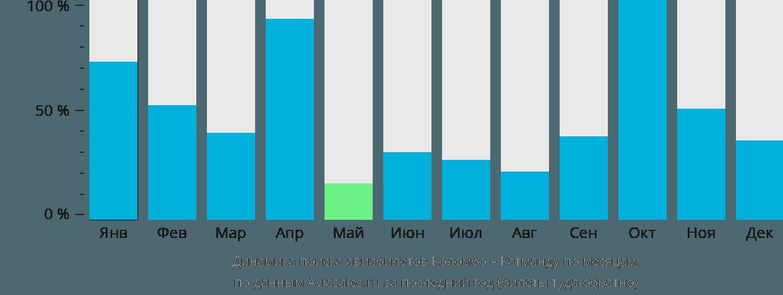 Динамика поиска авиабилетов из Коломбо в Катманду по месяцам