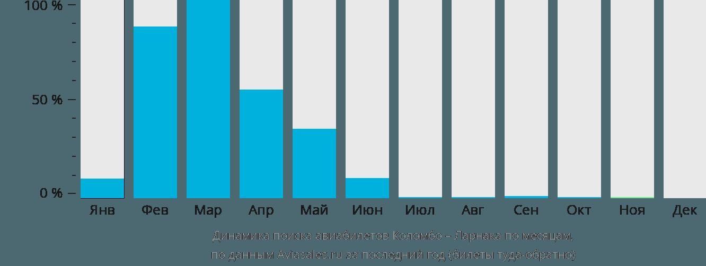Динамика поиска авиабилетов из Коломбо в Ларнаку по месяцам