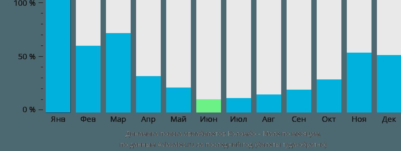 Динамика поиска авиабилетов из Коломбо в Мале по месяцам