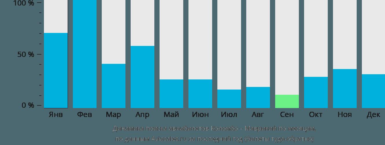 Динамика поиска авиабилетов из Коломбо в Маврикий по месяцам