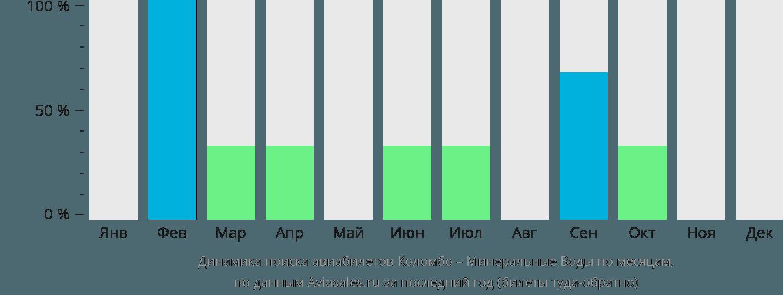 Динамика поиска авиабилетов из Коломбо в Минеральные воды по месяцам