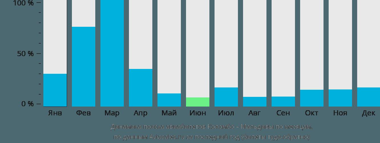 Динамика поиска авиабилетов из Коломбо на Мальдивы по месяцам