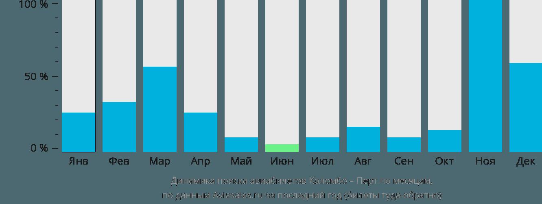 Динамика поиска авиабилетов из Коломбо в Перт по месяцам