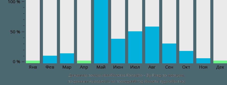 Динамика поиска авиабилетов из Коломбо в Эр-Рияд по месяцам