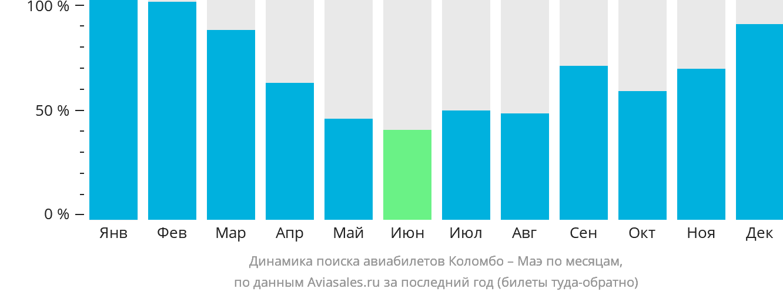 Динамика поиска авиабилетов из Коломбо на Маэ по месяцам