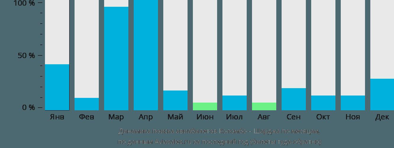 Динамика поиска авиабилетов из Коломбо в Шарджу по месяцам