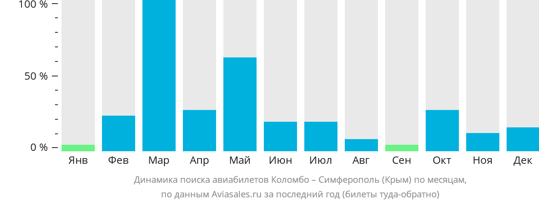 Динамика поиска авиабилетов из Коломбо в Симферополь  по месяцам