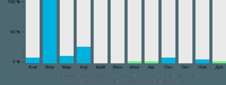 Динамика поиска авиабилетов из Коломбо в Астану по месяцам