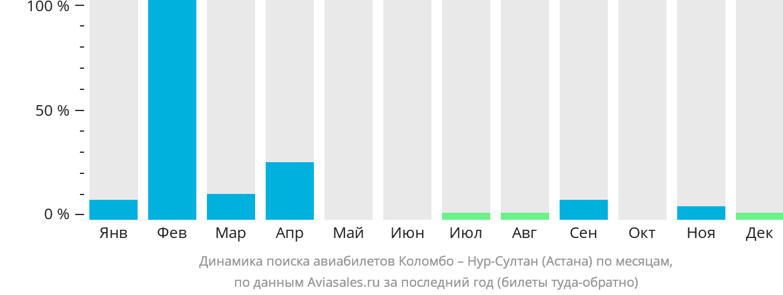 Динамика поиска авиабилетов из Коломбо Нур-Султан (Астана) по месяцам