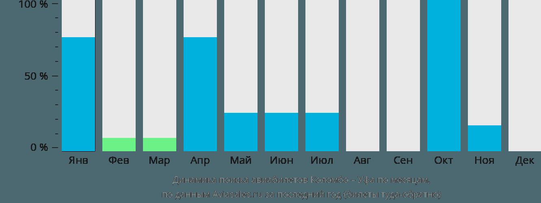 Динамика поиска авиабилетов из Коломбо в Уфу по месяцам